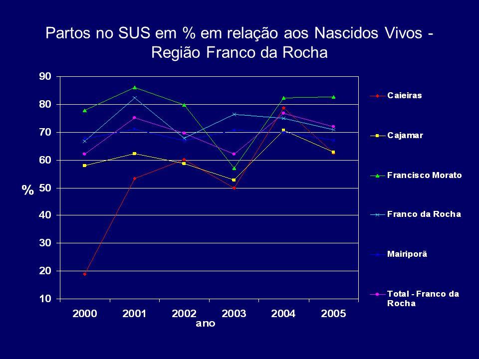 Partos no SUS em % em relação aos Nascidos Vivos - Região Franco da Rocha