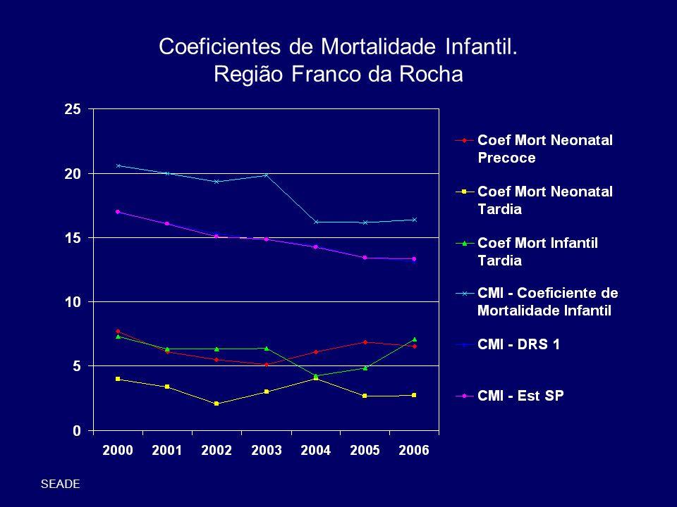 Coeficientes de Mortalidade Infantil, Municípios da Região Franco da Rocha SEADE