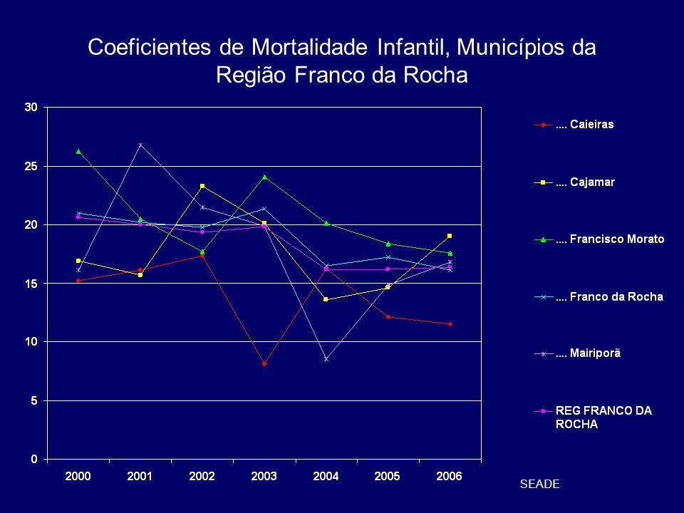 Peso ao Nascer, Região Franco da Rocha