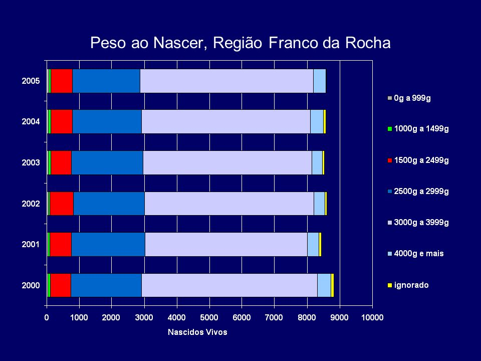Percentual dos óbitos em menores de 1 ano segundo evitabilidade, Região Franco da Rocha