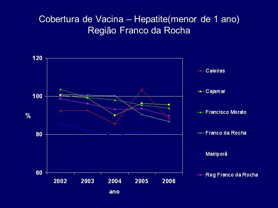 CASOS DE SIFILIS CONGENITA NOTIFICADOS SEGUNDO MUNICIPIO DE RESIDÊNCIA E ANO DE NOTIFICAÇÃO,DRS I, 1998 A 2006*.