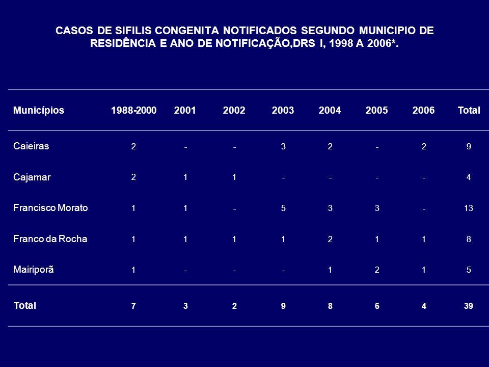 CASOS DE SIFILIS CONGENITA NOTIFICADOS SEGUNDO MUNICIPIO DE RESIDÊNCIA E ANO DE NOTIFICAÇÃO,DRS I, 1998 A 2006*. Municípios1988-2000200120022003200420