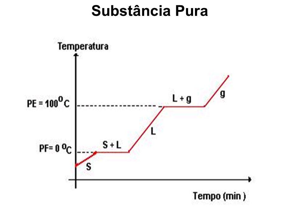 ESTUDO DAS SUBSTÂNCIAS E MISTURAS SUBSTÂNCIA: material formado por moléculas quimicamente iguais. Substância pura simples : é constituída de uma moléc