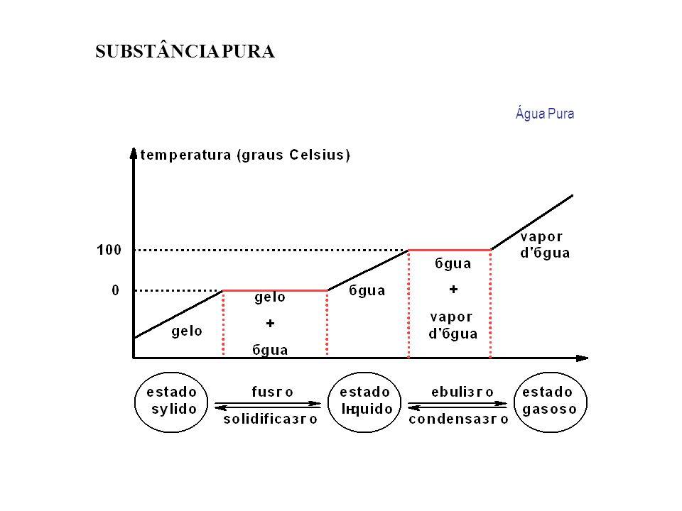 Sistema : tudo o que é objeto da observação humana. Sistemas homogêneos Sistemas heterogêneos Substância pura Mistura Substância pura Mistura Água Álc