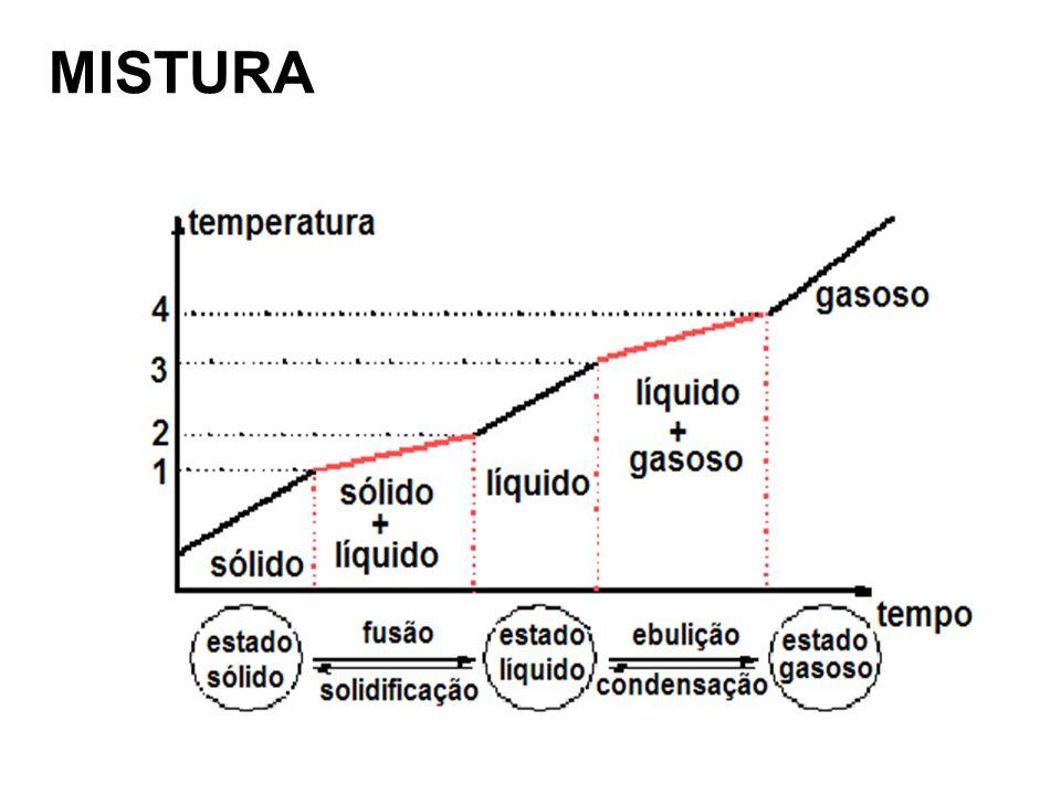 Água Pura + Sal de cozinha Para um mistura de água e sal, por exemplo, não se verifica o aparecimento do patamar, tanto na fusão como na ebulição, por