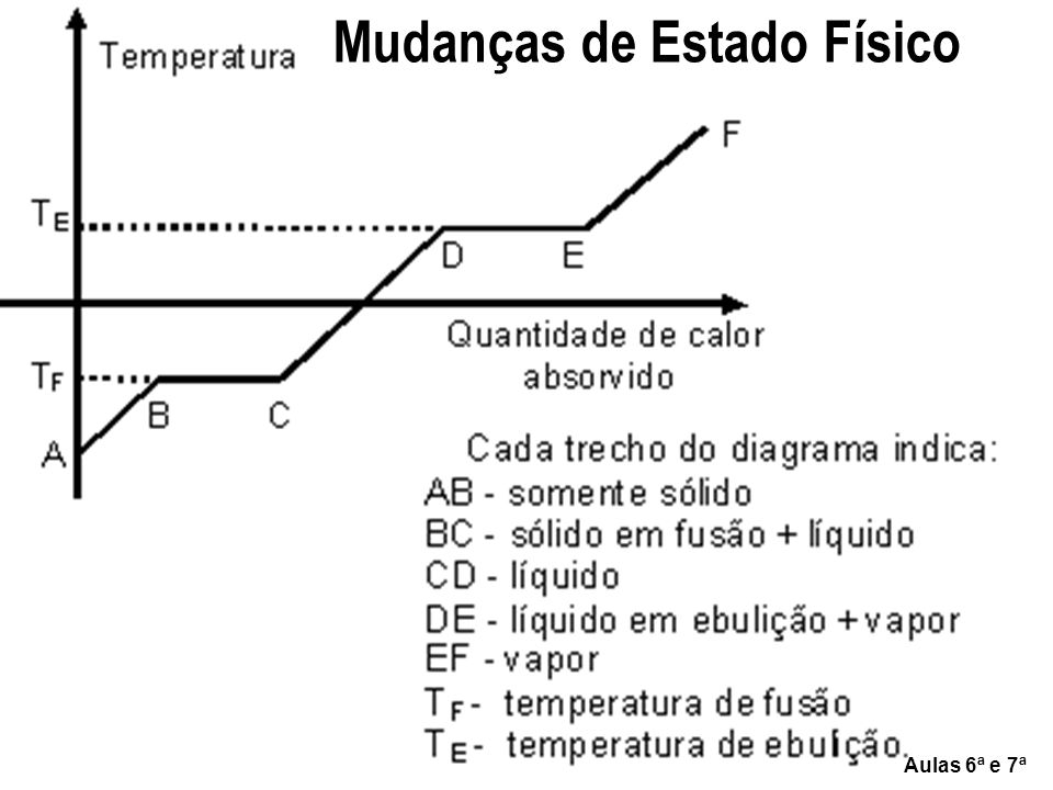 Calor latente Aulas 6ª e 7ª