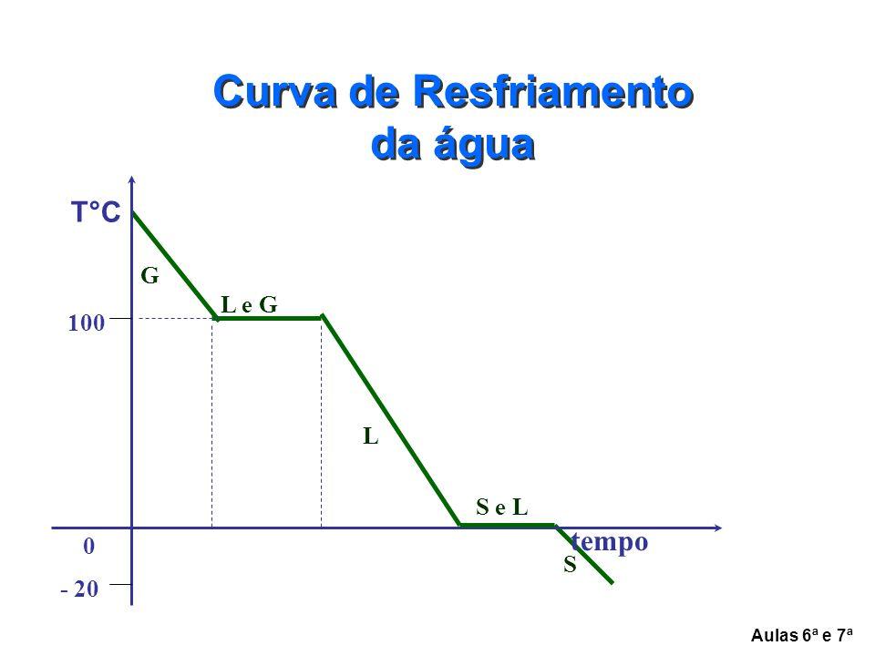 Curva de Resfriamento da água S L L e G G T°C 100 0 - 20 tempo S e L Aulas 6ª e 7ª
