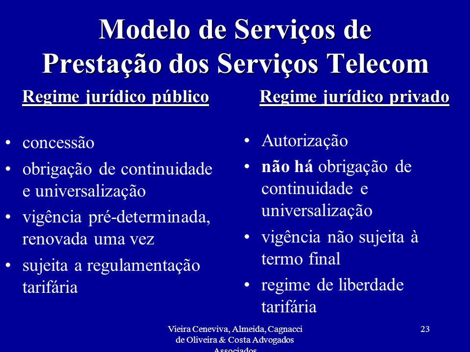 Vieira Ceneviva, Almeida, Cagnacci de Oliveira & Costa Advogados Associados 23 Modelo de Serviços de Prestação dos Serviços Telecom Regime jurídico pú
