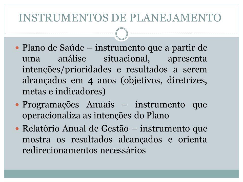 INSTRUMENTOS DE PLANEJAMENTO Relatório Anual de Gestão deve conter : 1.