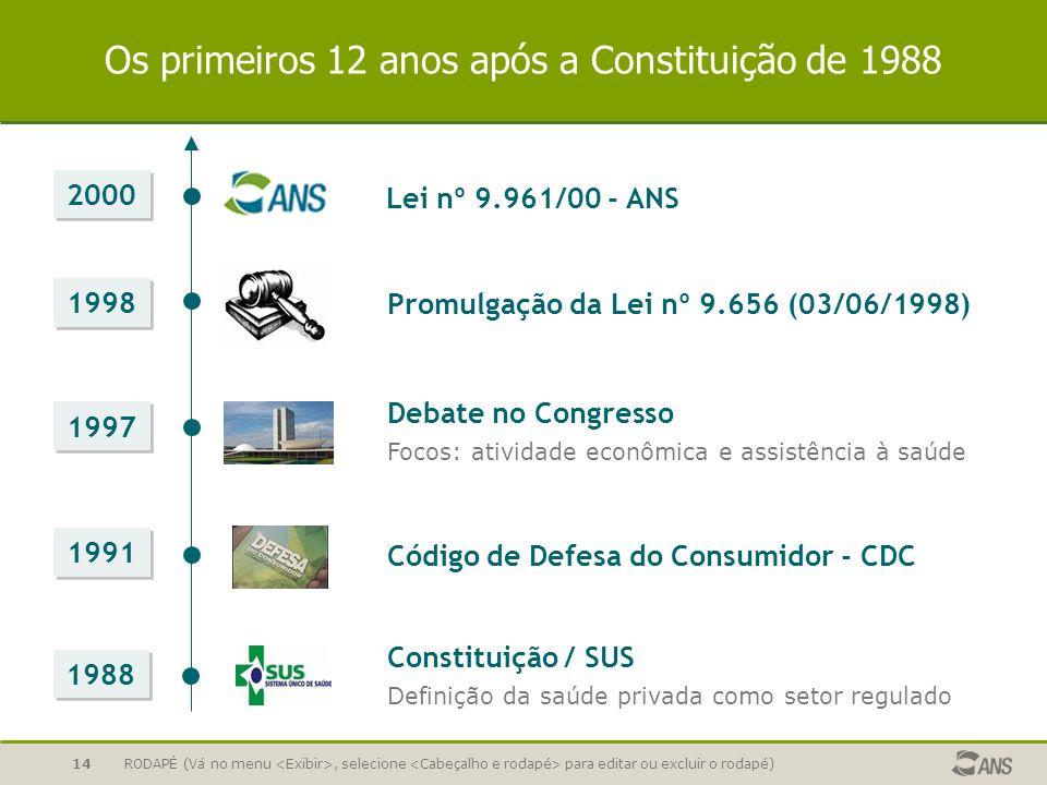 RODAPÉ (Vá no menu, selecione para editar ou excluir o rodapé)14 Os primeiros 12 anos após a Constituição de 1988 1988 Constituição / SUS Definição da