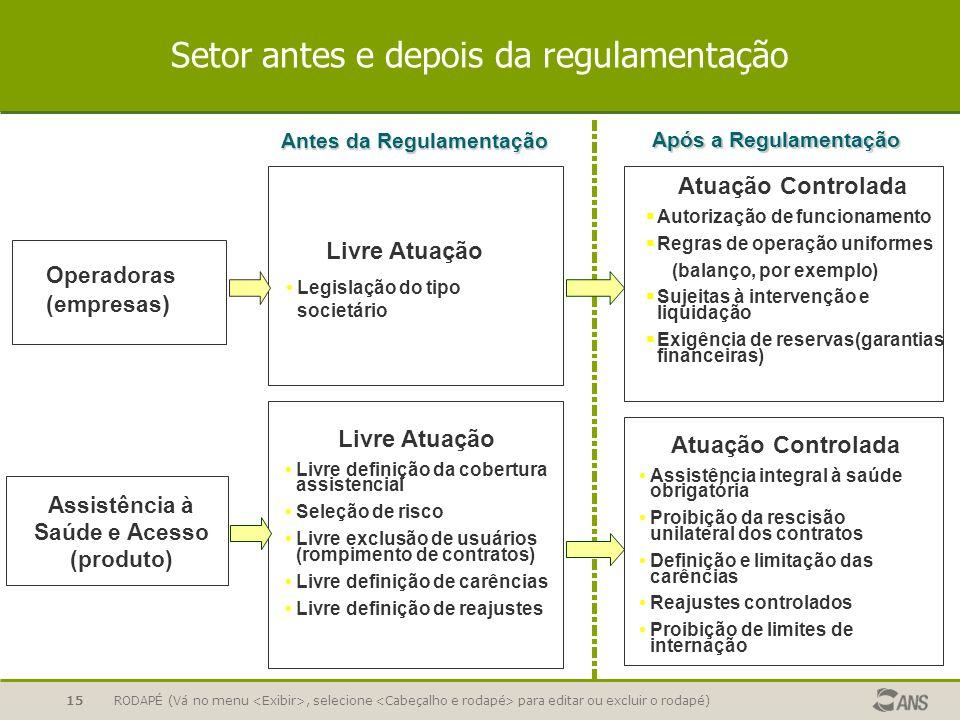 RODAPÉ (Vá no menu, selecione para editar ou excluir o rodapé)15 Setor antes e depois da regulamentação Assistência à Saúde e Acesso (produto) Antes d