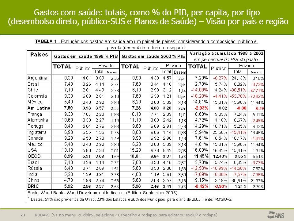 RODAPÉ (Vá no menu, selecione para editar ou excluir o rodapé)21 Gastos com saúde: totais, como % do PIB, per capita, por tipo (desembolso direto, púb