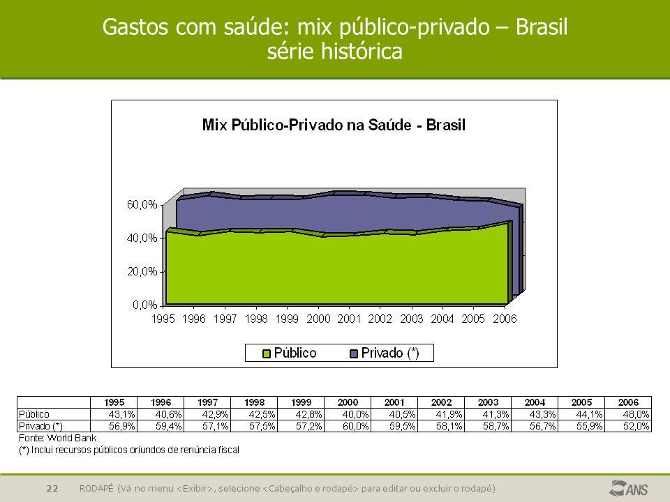 RODAPÉ (Vá no menu, selecione para editar ou excluir o rodapé)22 Gastos com saúde: mix público-privado – Brasil série histórica