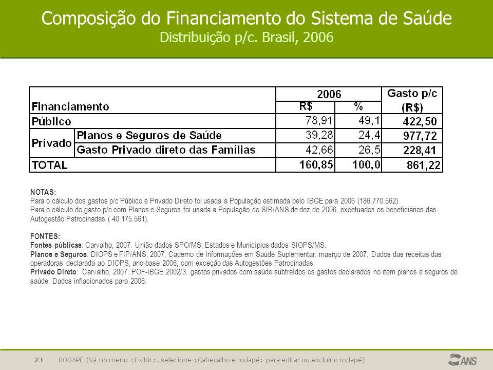 RODAPÉ (Vá no menu, selecione para editar ou excluir o rodapé)23 Composição do Financiamento do Sistema de Saúde Distribuição p/c. Brasil, 2006 NOTAS: