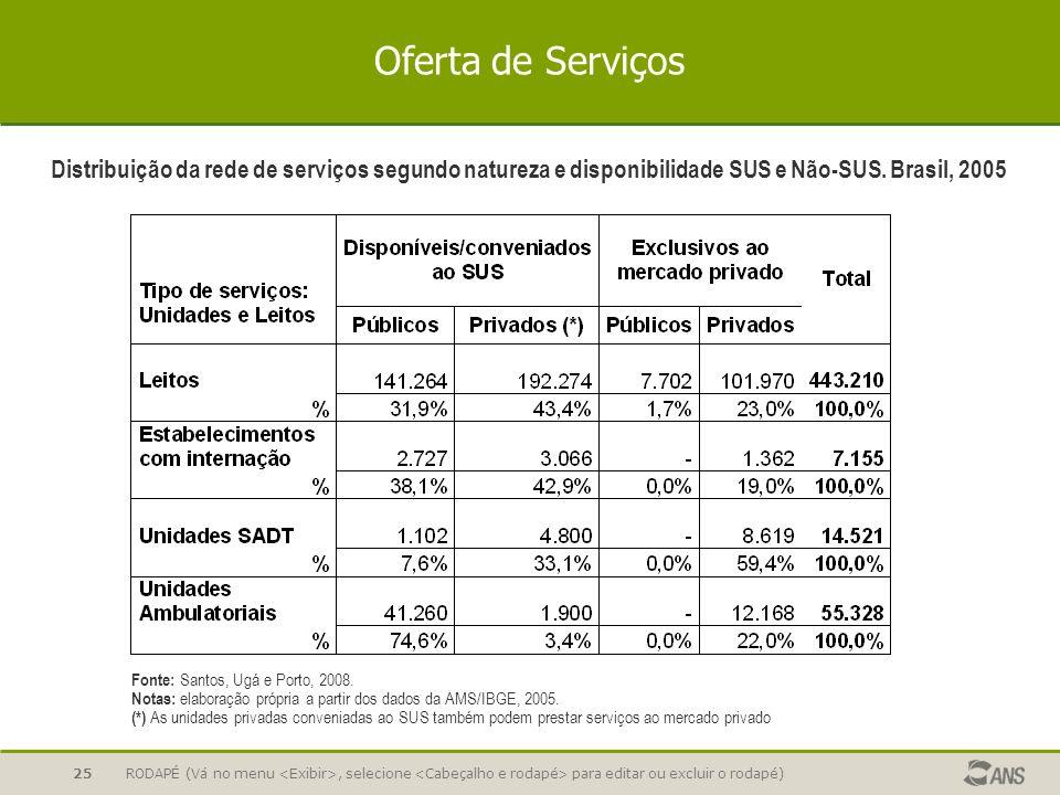 RODAPÉ (Vá no menu, selecione para editar ou excluir o rodapé)25 Oferta de Serviços Fonte: Santos, Ugá e Porto, 2008. Notas: elaboração própria a part