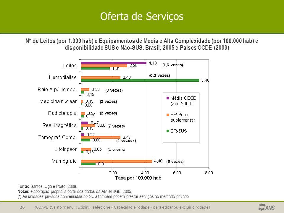 RODAPÉ (Vá no menu, selecione para editar ou excluir o rodapé)26 Oferta de Serviços Nº de Leitos (por 1.000 hab) e Equipamentos de Média e Alta Comple