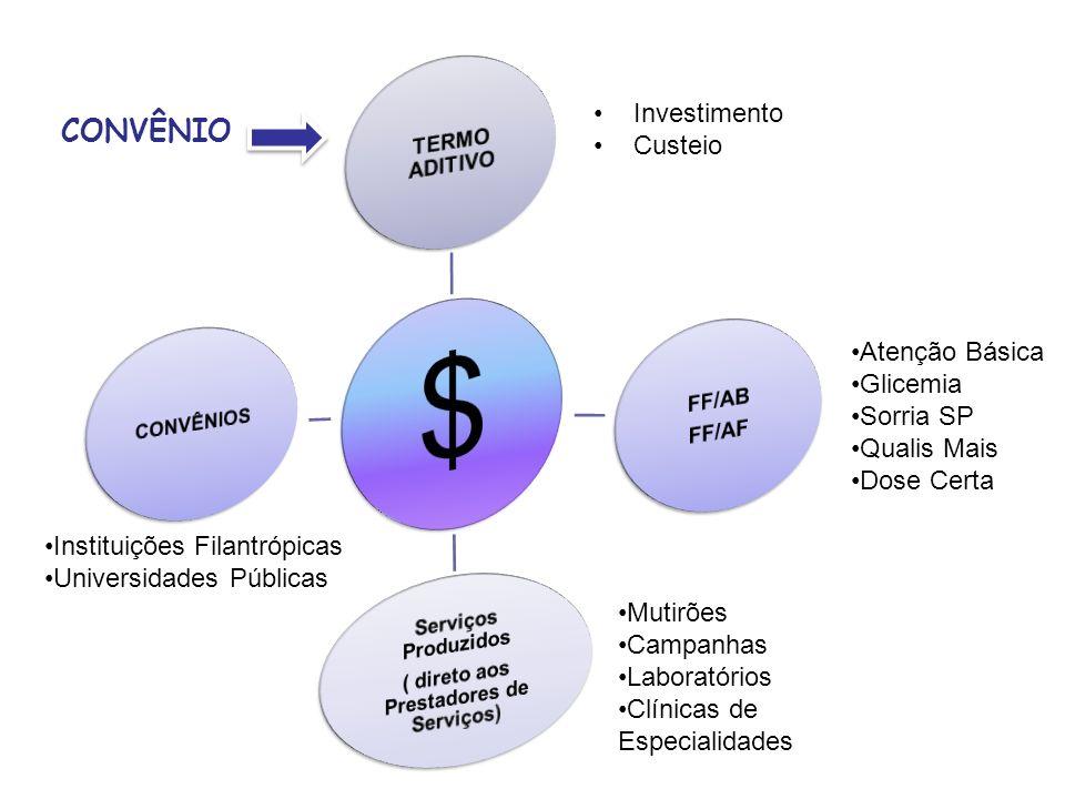 CONVÊNIO Atenção Básica Glicemia Sorria SP Qualis Mais Dose Certa Investimento Custeio Mutirões Campanhas Laboratórios Clínicas de Especialidades Inst