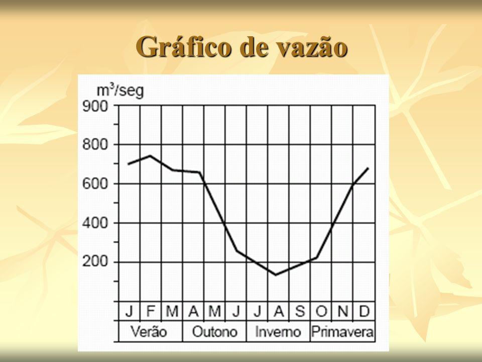 Gráfico de vazão