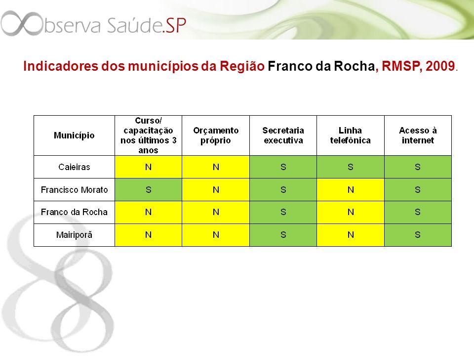 Indicadores dos municípios da Região Franco da Rocha, RMSP, 2009.