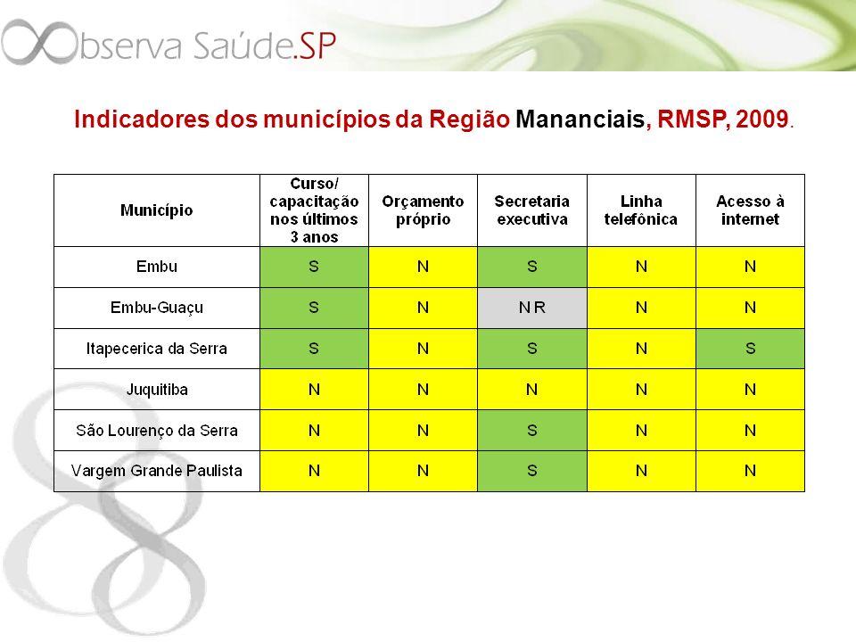 Indicadores dos municípios da Região Mananciais, RMSP, 2009.