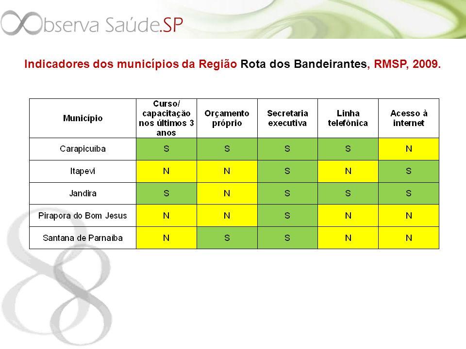 Indicadores dos municípios da Região Rota dos Bandeirantes, RMSP, 2009.