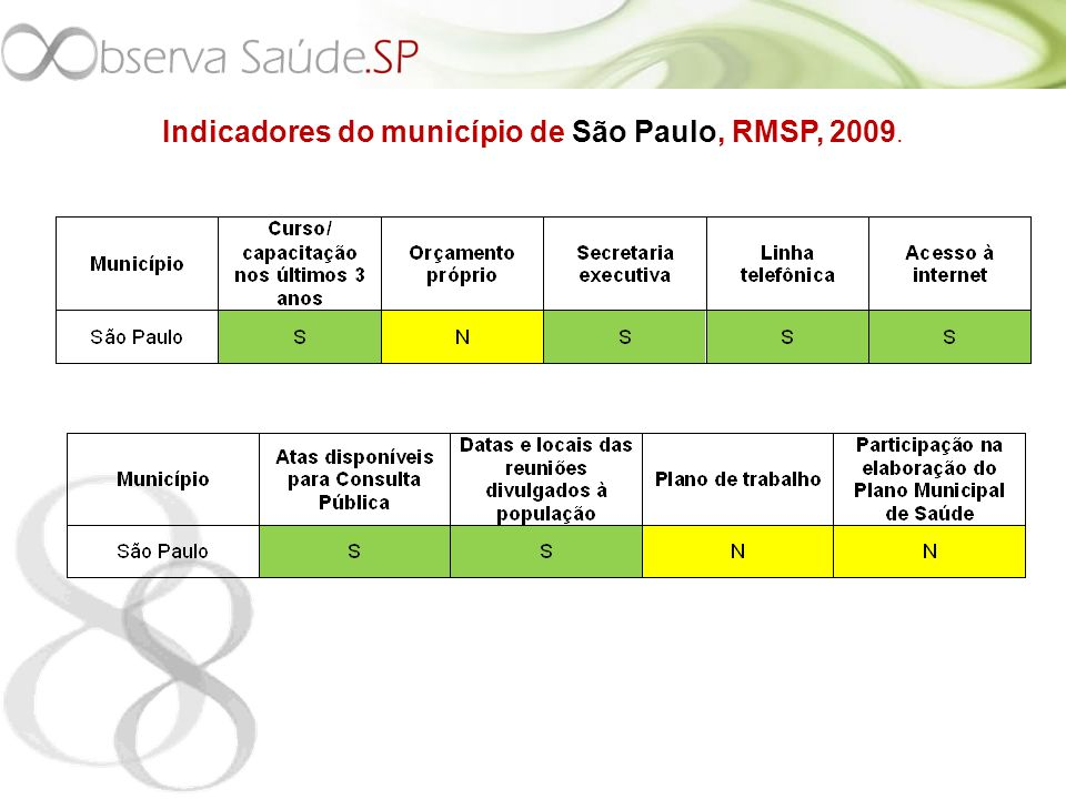 Indicadores do município de São Paulo, RMSP, 2009.