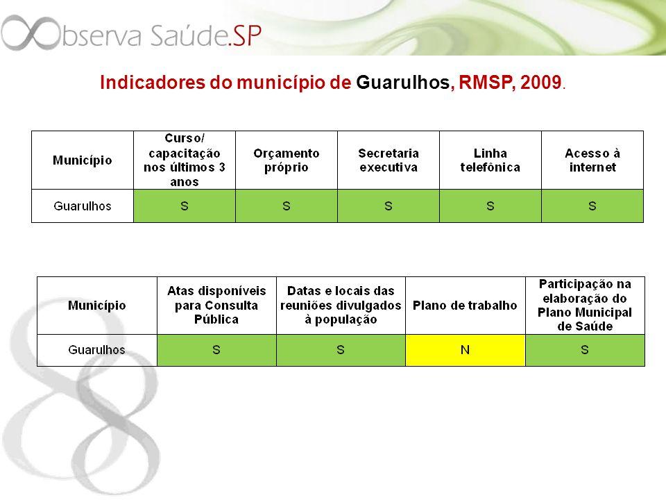 Indicadores do município de Guarulhos, RMSP, 2009.