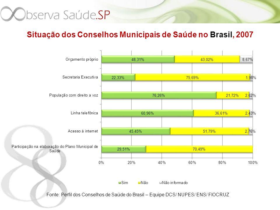 Situação dos Conselhos Municipais de Saúde no Brasil, 2007 Fonte: Perfil dos Conselhos de Saúde do Brasil – Equipe DCS/ NUPES/ ENS/ FIOCRUZ