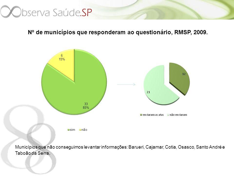 Nº de municípios que responderam ao questionário, RMSP, 2009.
