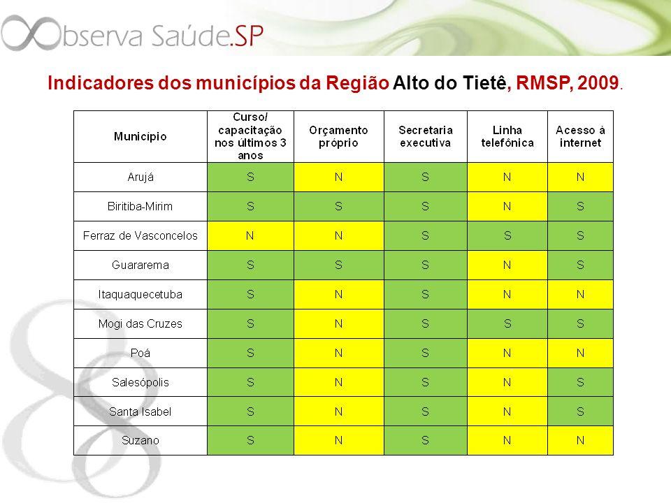 Indicadores dos municípios da Região Alto do Tietê, RMSP, 2009.