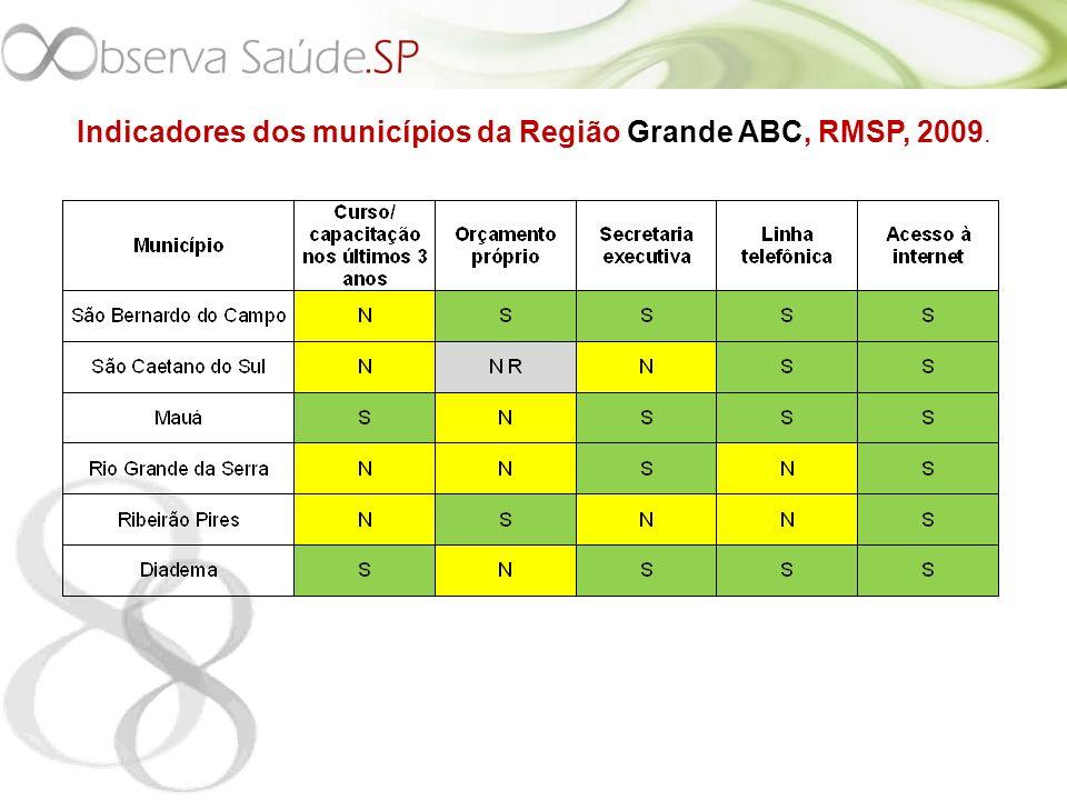 Indicadores dos municípios da Região Grande ABC, RMSP, 2009.