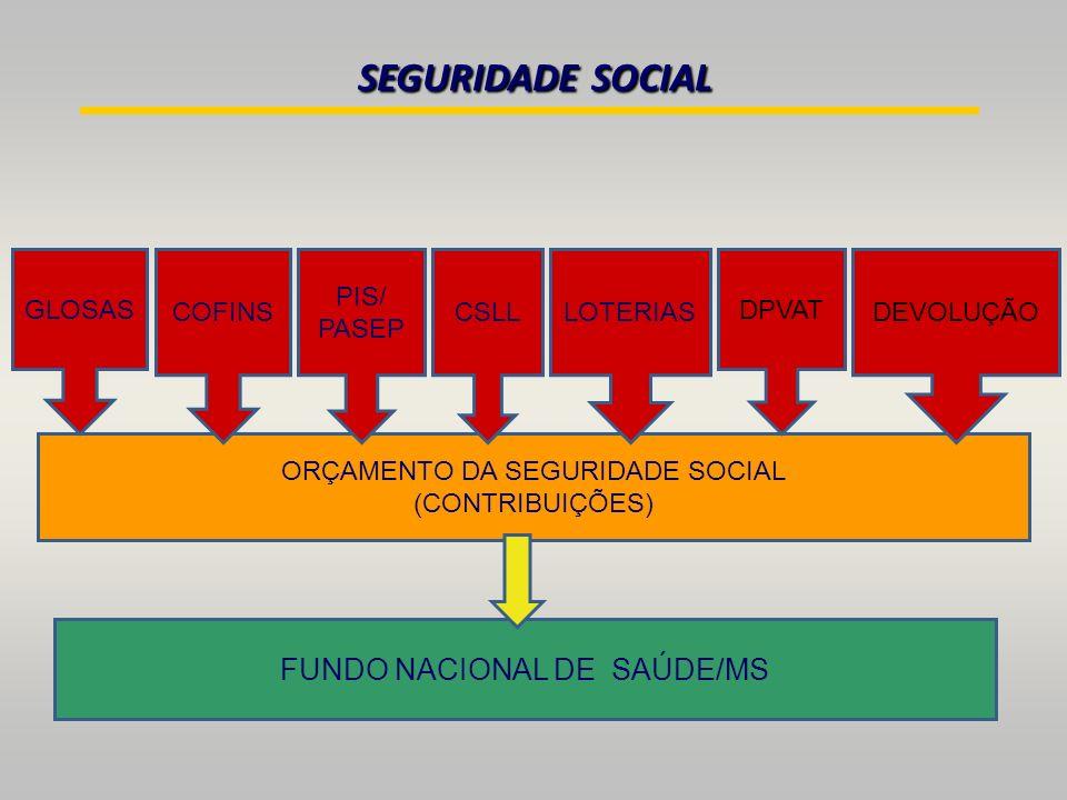 SEGURIDADE SOCIAL ORÇAMENTO DA SEGURIDADE SOCIAL (CONTRIBUIÇÕES) FUNDO NACIONAL DE SAÚDE/MS COFINS PIS/ PASEP CSLLLOTERIAS DPVAT DEVOLUÇÃO GLOSAS
