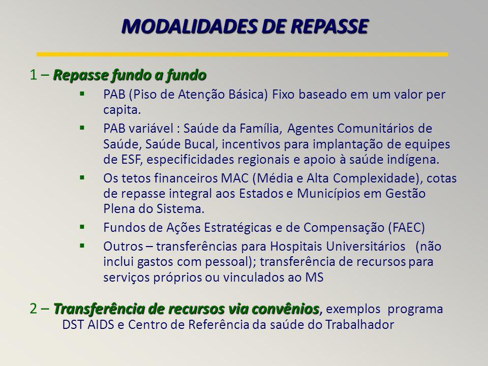 MODALIDADES DE REPASSE Repasse fundo a fundo 1 – Repasse fundo a fundo PAB (Piso de Atenção Básica) Fixo baseado em um valor per capita.