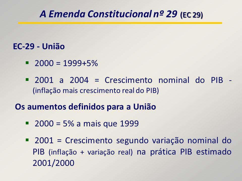(EC 29) A Emenda Constitucional nº 29 (EC 29) EC-29 - União 2000 = 1999+5% 2001 a 2004 = Crescimento nominal do PIB - (inflação mais crescimento real do PIB) Os aumentos definidos para a União 2000 = 5% a mais que 1999 2001 = Crescimento segundo variação nominal do PIB (inflação + variação real) na prática PIB estimado 2001/2000