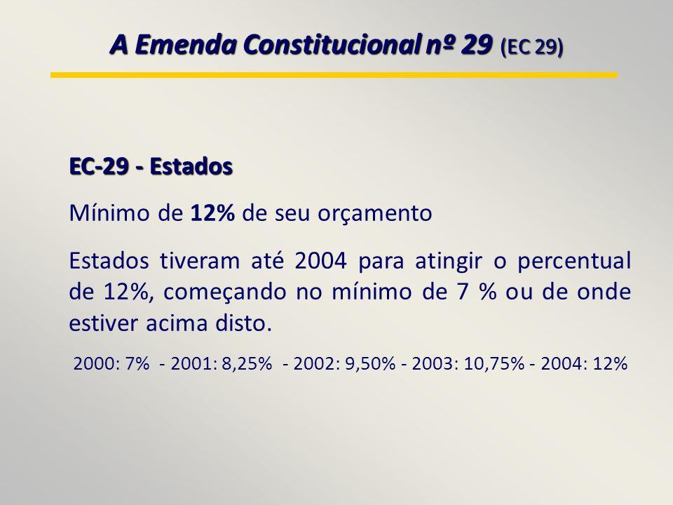 A Emenda Constitucional nº 29 (EC 29) EC-29 - Estados Mínimo de 12% de seu orçamento Estados tiveram até 2004 para atingir o percentual de 12%, começando no mínimo de 7 % ou de onde estiver acima disto.
