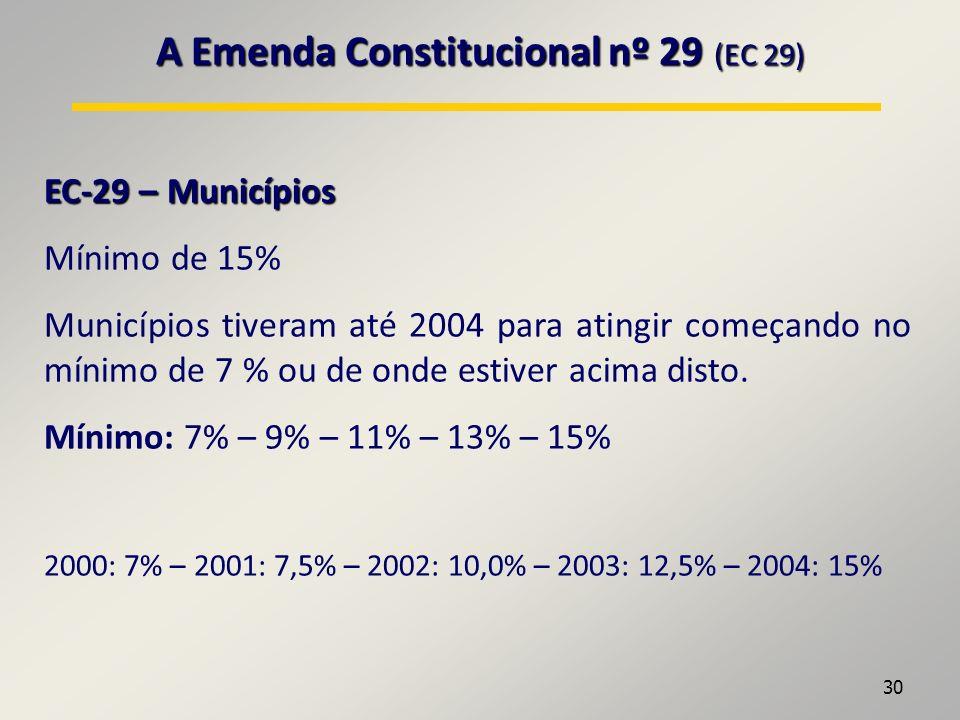 30 A Emenda Constitucional nº 29 (EC 29) EC-29 – Municípios Mínimo de 15% Municípios tiveram até 2004 para atingir começando no mínimo de 7 % ou de onde estiver acima disto.