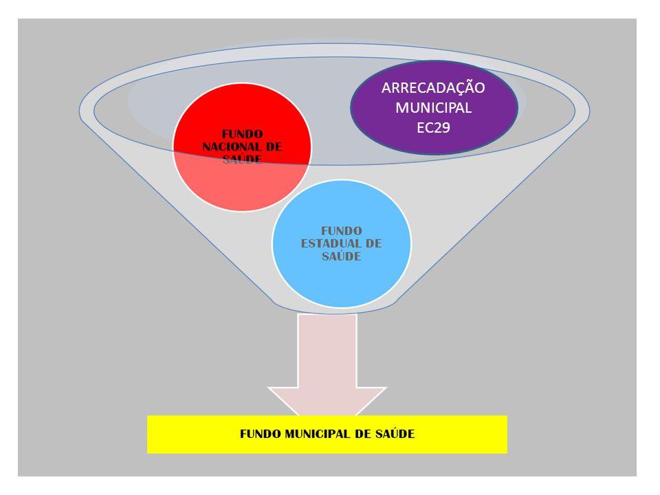 ARRECADAÇÃO MUNICIPAL EC29