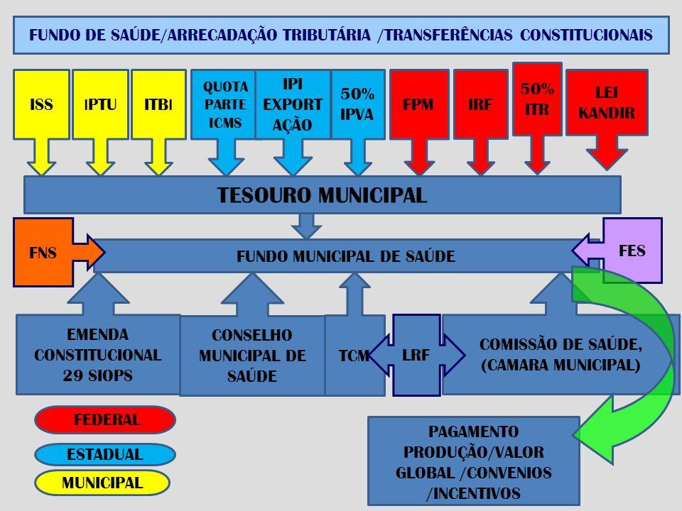 TESOURO MUNICIPAL ISS I PTUITB I QUOTA PARTE ICMS IPI EXPORT AÇÃO 50% IPVA FPM IRF 50% ITR LEI KANDIR EMENDA CONSTITUCIONAL 29 SIOPS CONSELHO MUNICIPAL DE SAÚDE COMISSÃO DE SAÚDE, (CAMARA MUNICIPAL) PAGAMENTO PRODUÇÃO/VALOR GLOBAL /CONVENIOS /INCENTIVOS FUNDO DE SAÚDE/ARRECADAÇÃO TRIBUTÁRIA /TRANSFERÊNCIAS CONSTITUCIONAIS MUNICIPAL ESTADUAL FEDERAL TCM FUNDO MUNICIPAL DE SAÚDE LRF FES FNS