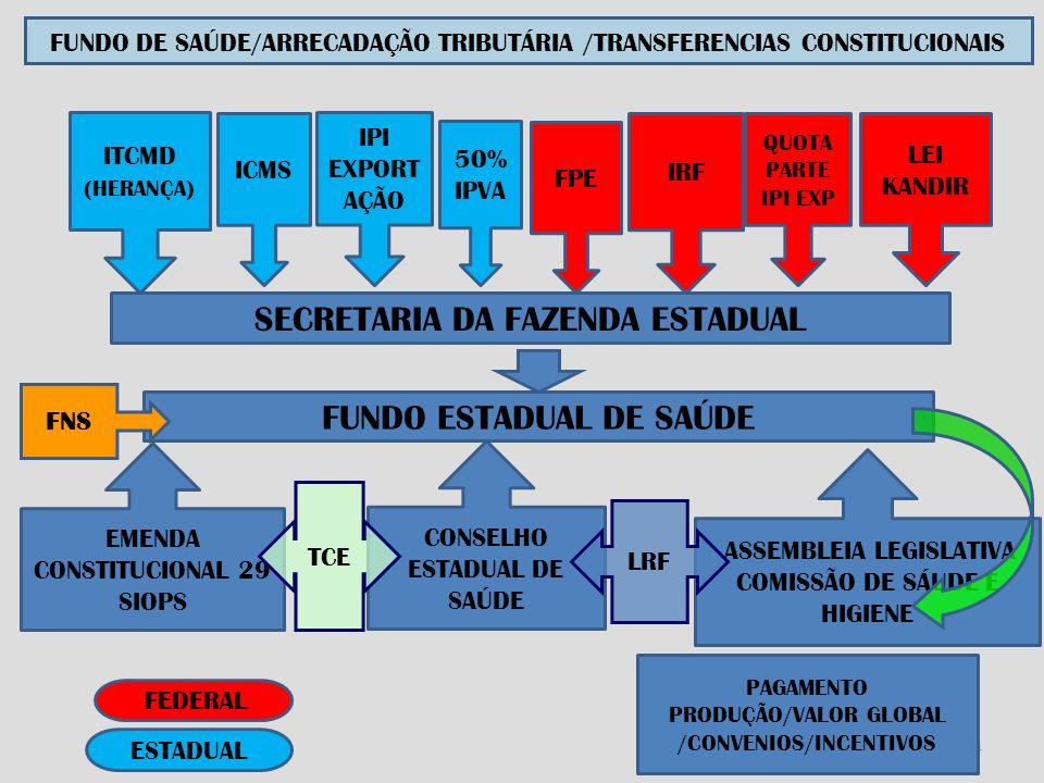 34 SECRETARIA DA FAZENDA ESTADUAL ICMS IPI EXPORT AÇÃO 50% IPVA FPE IRF QUOTA PARTE IPI EXP LEI KANDIR EMENDA CONSTITUCIONAL 29 SIOPS CONSELHO ESTADUAL DE SAÚDE ASSEMBLEIA LEGISLATIVA COMISSÃO DE SÁUDE E HIGIENE TCE PAGAMENTO PRODUÇÃO/VALOR GLOBAL /CONVENIOS/INCENTIVOS ESTADUAL FEDERAL ITCMD (HERANÇA) FUNDO ESTADUAL DE SAÚDE FUNDO DE SAÚDE/ARRECADAÇÃO TRIBUTÁRIA /TRANSFERENCIAS CONSTITUCIONAIS FNS LRF