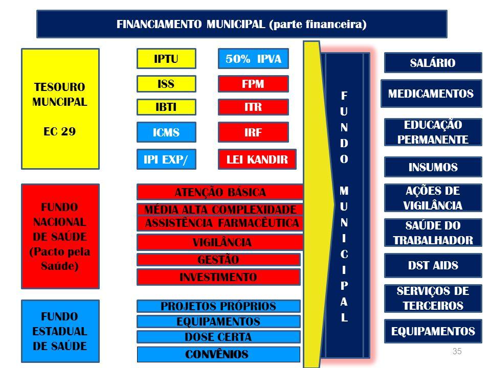 35 TESOURO MUNCIPAL EC 29 FINANCIAMENTO MUNICIPAL (parte financeira) FUNDO NACIONAL DE SAÚDE (Pacto pela Saúde) FUNDO ESTADUAL DE SAÚDE IPTU ISS IBTI ICMS IPI EXP/ 50% IPVA FPM ITR IRF LEI KANDIR ATENÇÃO BÁSICA MÉDIA ALTA COMPLEXIDADE ASSISTÊNCIA FARMACÊUTICA VIGILÂNCIA GESTÃO SALÁRIO MEDICAMENTOS PROJETOS PRÓPRIOS EQUIPAMENTOS DOSE CERTA EDUCAÇÃO PERMANENTE INSUMOS AÇÕES DE VIGILÂNCIA SAÚDE DO TRABALHADOR DST AIDS SERVIÇOS DE TERCEIROS EQUIPAMENTOS INVESTIMENTO CONVÊNIOS