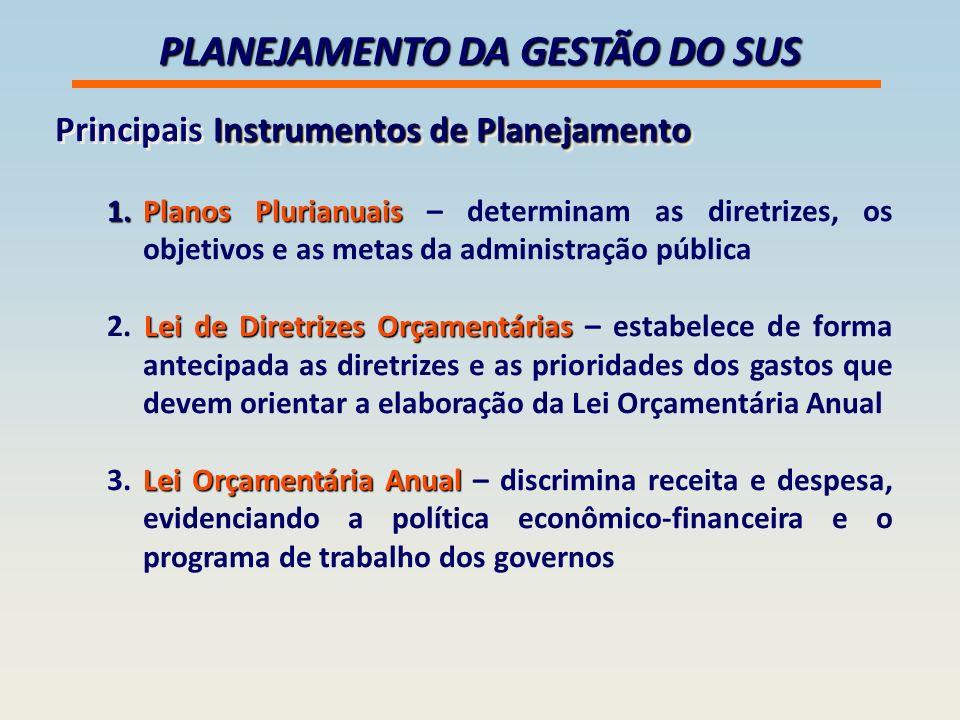 PLANEJAMENTO DA GESTÃO DO SUS Instrumentos de Planejamento Principais Instrumentos de Planejamento 1.Planos Plurianuais 1.Planos Plurianuais – determinam as diretrizes, os objetivos e as metas da administração pública Lei de Diretrizes Orçamentárias 2.