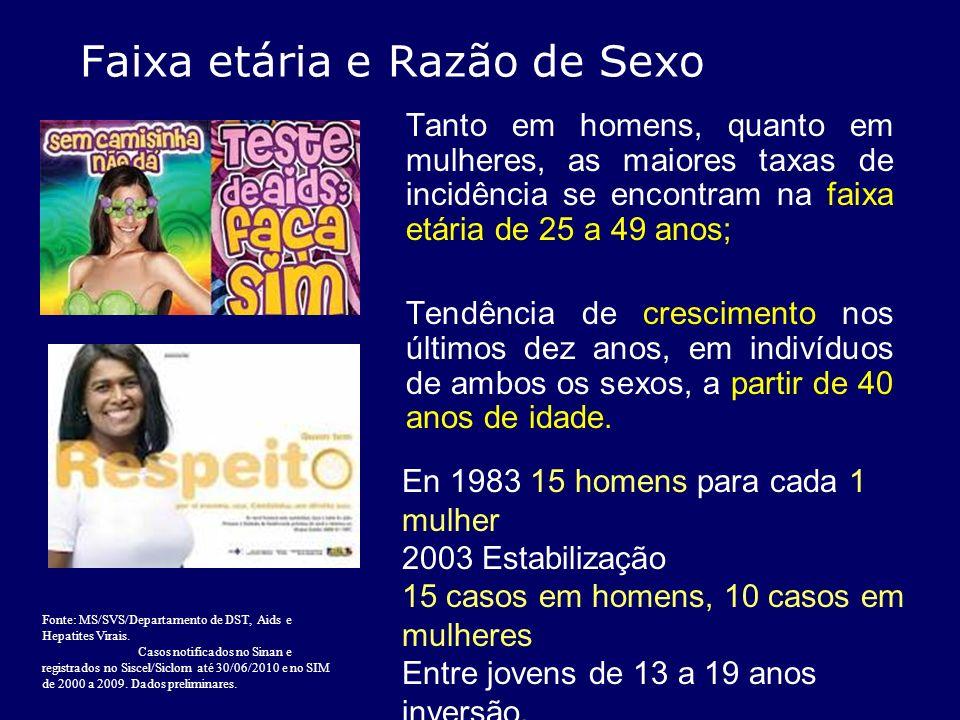 Faixa etária e Razão de Sexo Tanto em homens, quanto em mulheres, as maiores taxas de incidência se encontram na faixa etária de 25 a 49 anos; Tendênc