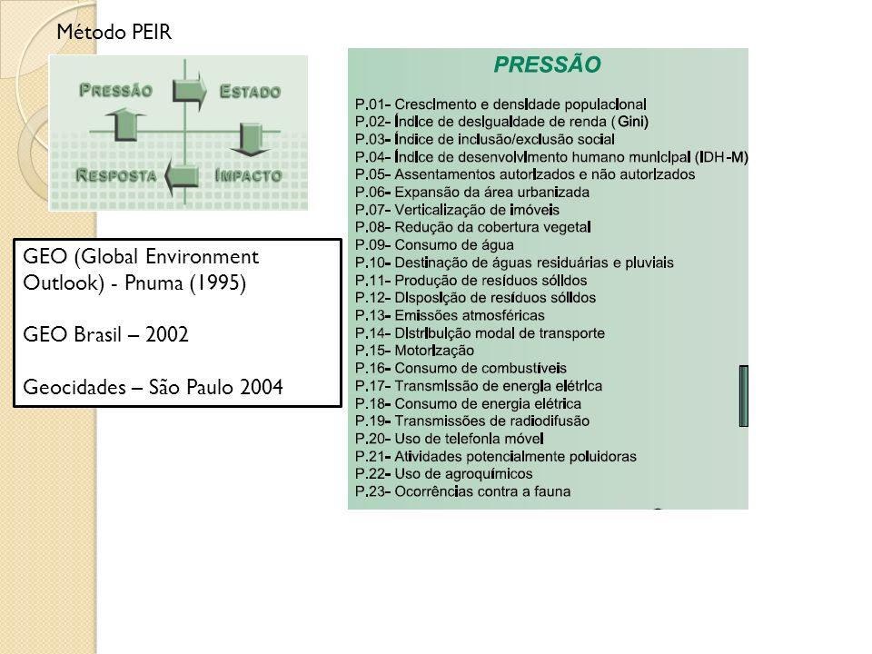 Método PEIR GEO (Global Environment Outlook) - Pnuma (1995) GEO Brasil – 2002 Geocidades – São Paulo 2004