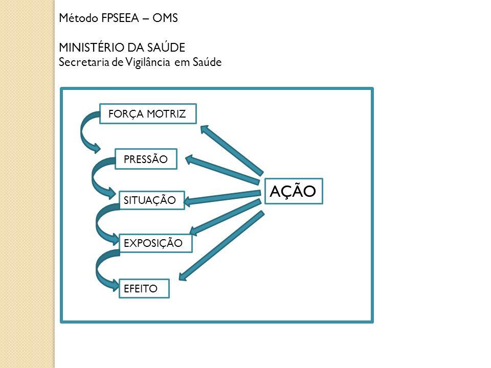 Método FPSEEA – OMS MINISTÉRIO DA SAÚDE Secretaria de Vigilância em Saúde FORÇA MOTRIZ PRESSÃO SITUAÇÃO EXPOSIÇÃO EFEITO AÇÃO