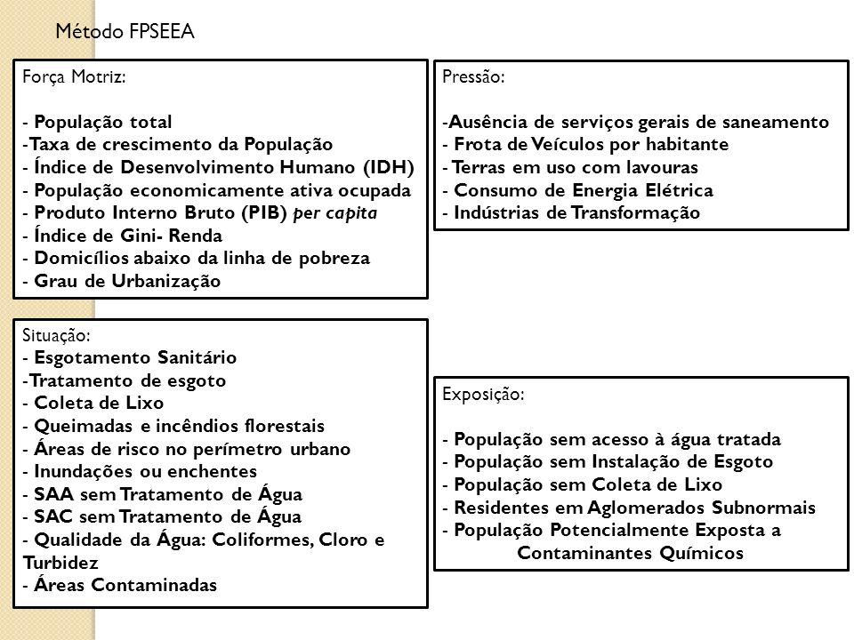 Método FPSEEA Força Motriz: - População total -Taxa de crescimento da População - Índice de Desenvolvimento Humano (IDH) - População economicamente at