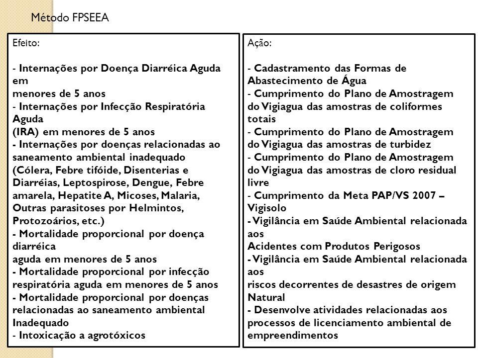 Efeito: - Internações por Doença Diarréica Aguda em menores de 5 anos - Internações por Infecção Respiratória Aguda (IRA) em menores de 5 anos - Inter