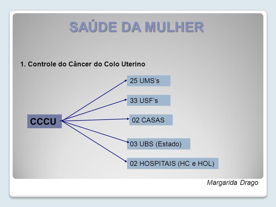 SAÚDE DA MULHER 1. Controle do Câncer do Colo Uterino Margarida Drago CCCU 25 UMSs 33 USFs 02 CASAS 03 UBS (Estado) 02 HOSPITAIS (HC e HOL)