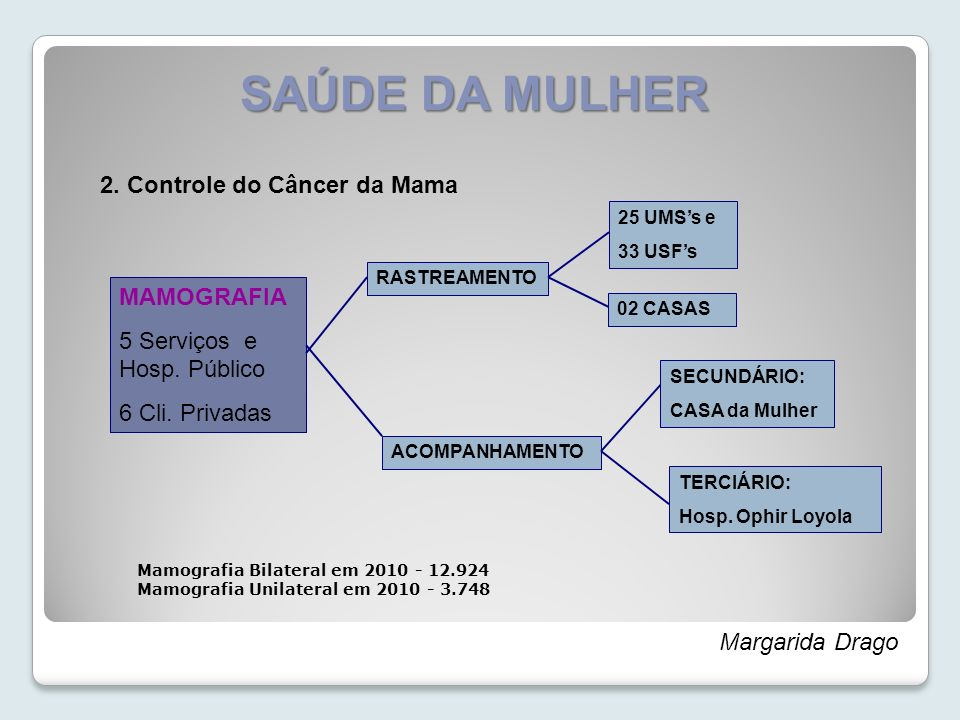 SAÚDE DA MULHER 2. Controle do Câncer da Mama Mamografia Bilateral em 2010 - 12.924 Mamografia Unilateral em 2010 - 3.748 Margarida Drago MAMOGRAFIA 5