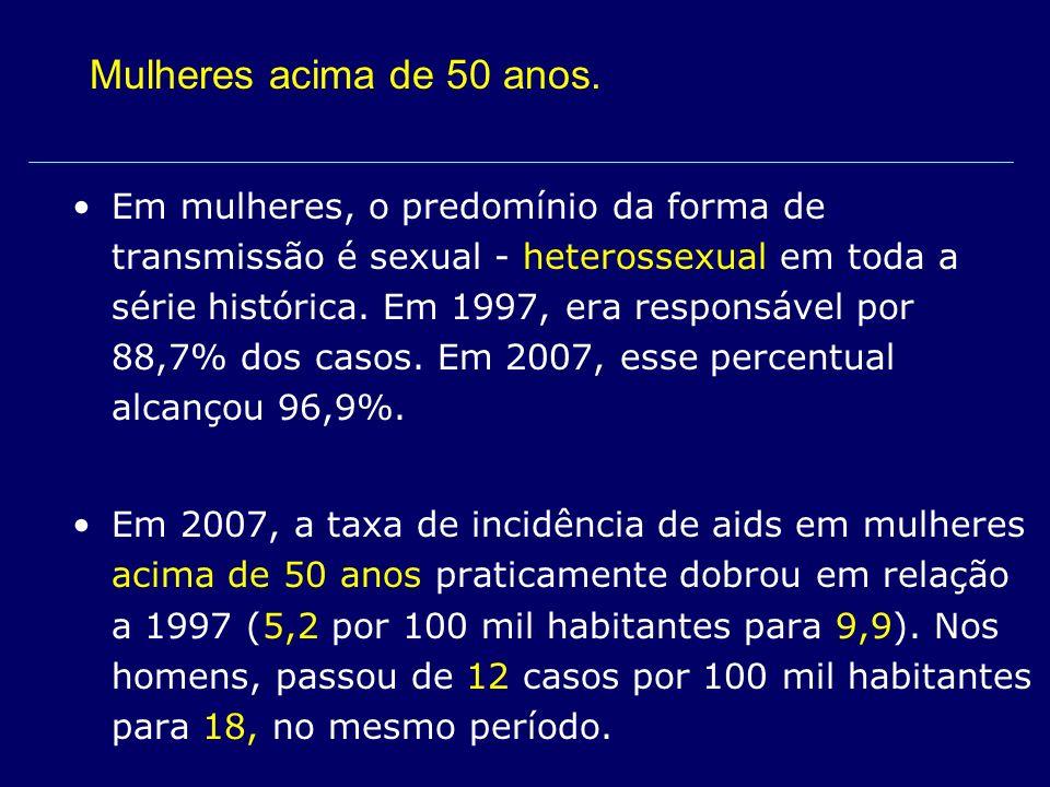 Em mulheres, o predomínio da forma de transmissão é sexual - heterossexual em toda a série histórica. Em 1997, era responsável por 88,7% dos casos. Em