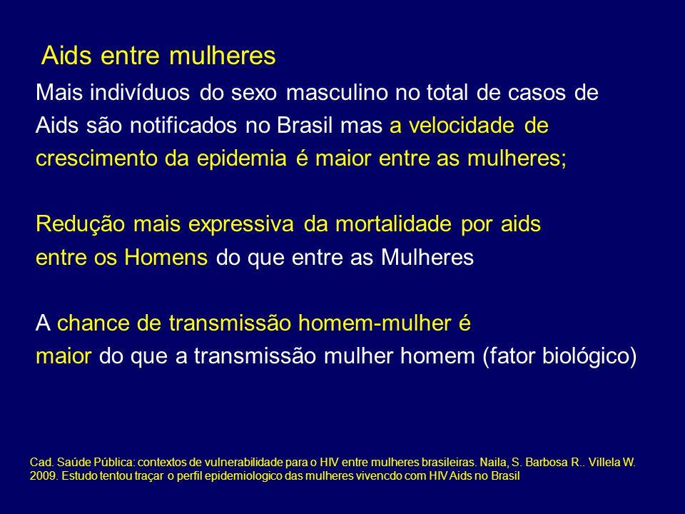 Aids entre mulheres Mais indivíduos do sexo masculino no total de casos de Aids são notificados no Brasil mas a velocidade de crescimento da epidemia